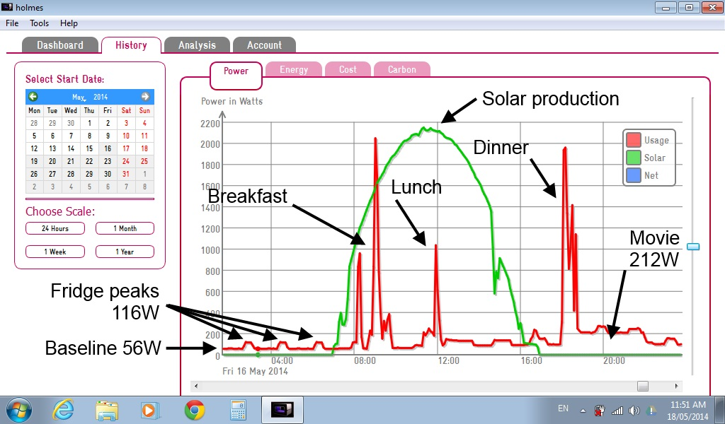 Graph showing when power was used and produced during a day.