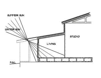 Manual method of determining the right amount of eave overhang base on noon sun angles on the 21st of each month.
