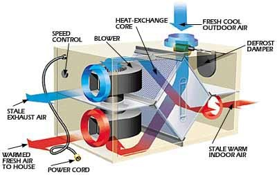Diagram of a true Heat Recovery Ventilation system.