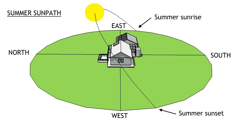 SUMMER – sun rises south of east, is high in the sky at noon, and sets south of west.