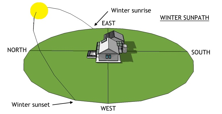 WINTER – sun rises north of east, stays low in the sky, and sets north of west.