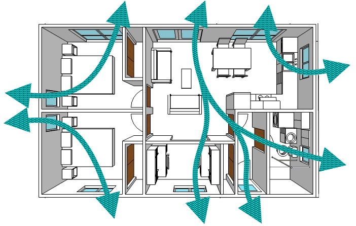 Natural cross ventilation in summer.
