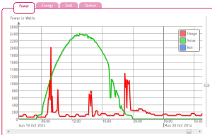 Oct 19, 2014: energy production and usage data