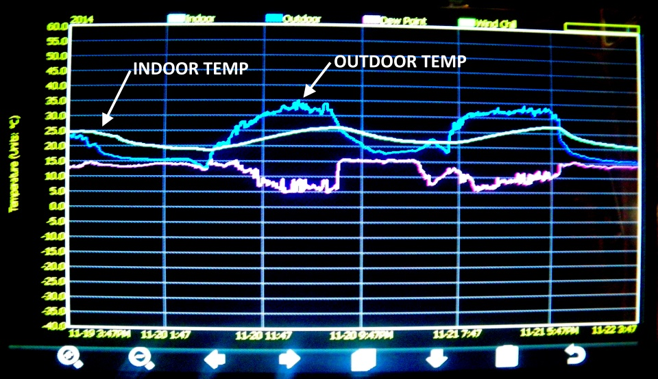 Graph showing the indoor and outdoor temperature fluctuations in summer at the Greeny Flat