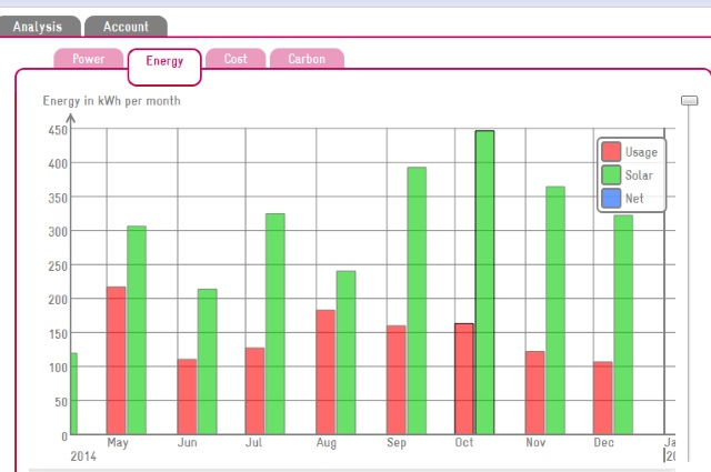 Wattson Meter graph showing the total amounts of electricity used (red) and produced (green) in the Greeny Flat over the last eight months.