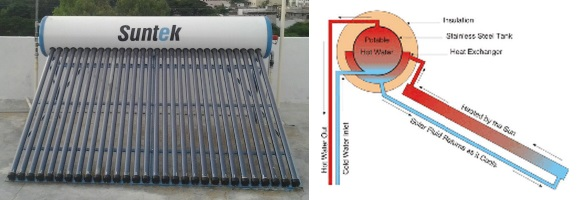 Close-coupled SHW system with evacuated tube collector. Note the natural 'thermosyphon' system that makes this work.