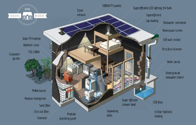 The Open Building Institute provides all of the information and training required to build a low-cost, ecological house.