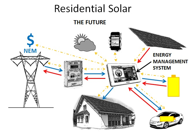 The Energy Management System for the home of the future.