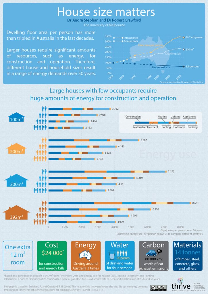 170303 house size and energy per person