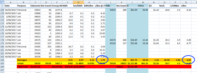 A screenshot showing the averages and totals from a year's worth of PHEV driving.