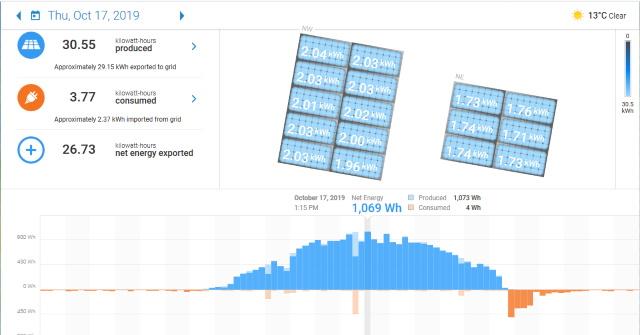 191018 Ephase Solar Monitoring